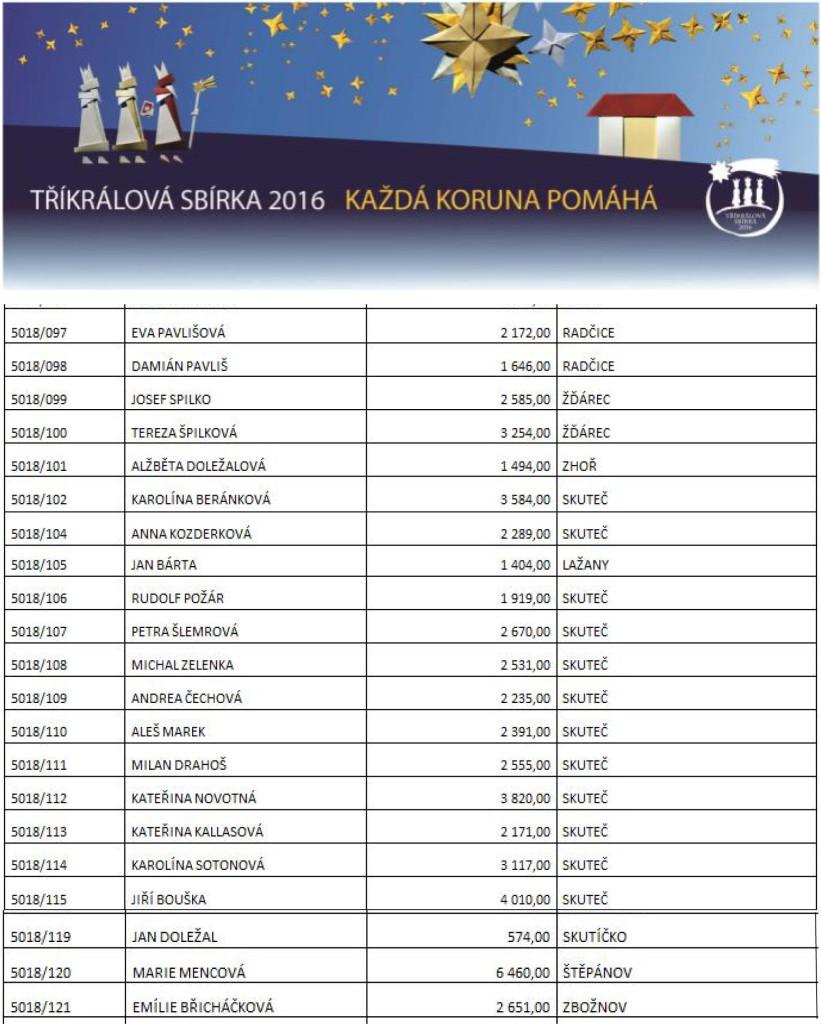 3kr-sbirka2016-skupinky